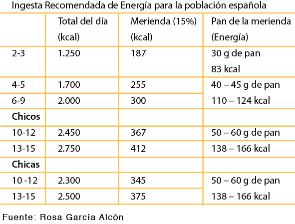La merienda debe aportar, aproximadamente, entre el 10% y el 15% de las necesidades de energía diarias